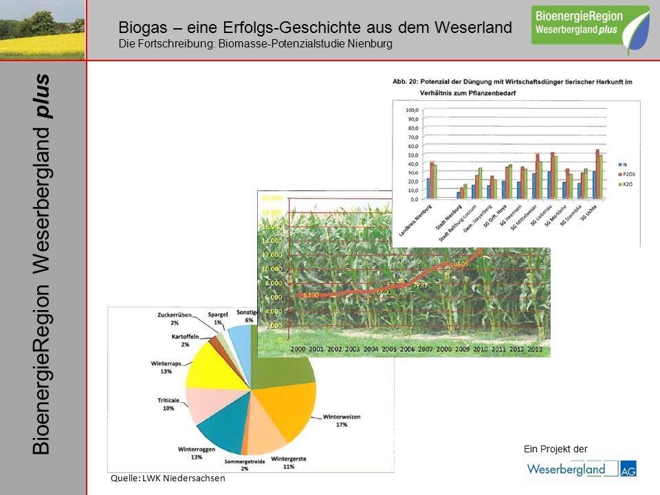 Biogas – eine Erfolgs-Geschichte aus dem Weserland Die Fortschreibung: Biomasse-Potenzialstudie Nienburg Ein Projekt der BioenergieRegion Weserbergland plus Quelle: LWK Niedersachsen
