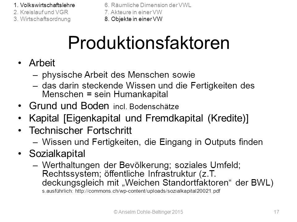 Produktionsfaktoren Arbeit –physische Arbeit des Menschen sowie –das darin steckende Wissen und die Fertigkeiten des Menschen = sein Humankapital Grun
