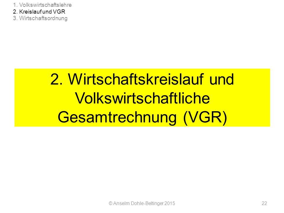 2. Wirtschaftskreislauf und Volkswirtschaftliche Gesamtrechnung (VGR) © Anselm Dohle-Beltinger 201522 1. Volkswirtschaftslehre 2. Kreislauf und VGR 3.
