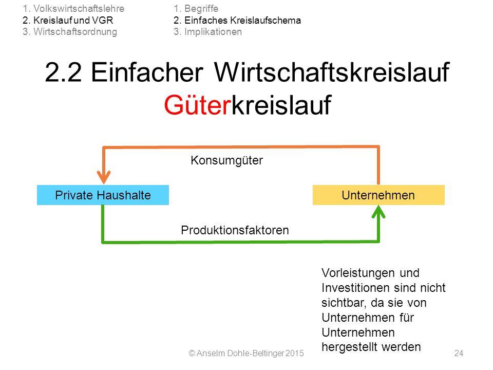 2.2 Einfacher Wirtschaftskreislauf Güterkreislauf © Anselm Dohle-Beltinger 201524 1. Volkswirtschaftslehre 2. Kreislauf und VGR 3. Wirtschaftsordnung