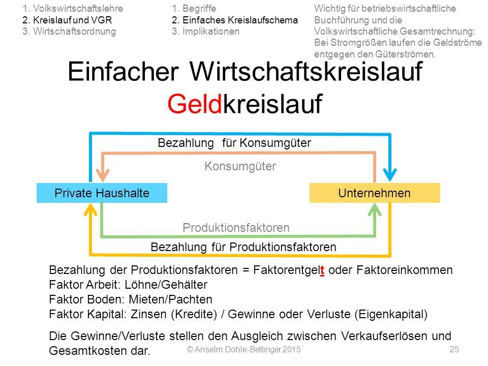 Einfacher Wirtschaftskreislauf Geldkreislauf © Anselm Dohle-Beltinger 201525 1. Volkswirtschaftslehre 2. Kreislauf und VGR 3. Wirtschaftsordnung 1. Be