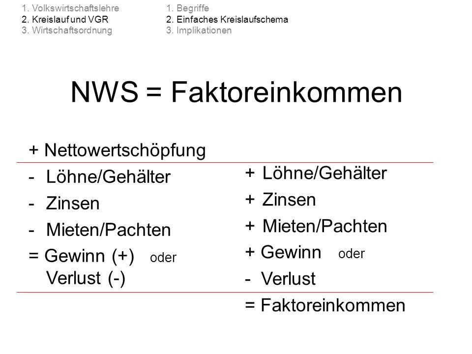 NWS = Faktoreinkommen + Nettowertschöpfung -Löhne/Gehälter -Zinsen -Mieten/Pachten = Gewinn (+) oder Verlust (-) +Löhne/Gehälter +Zinsen +Mieten/Pacht