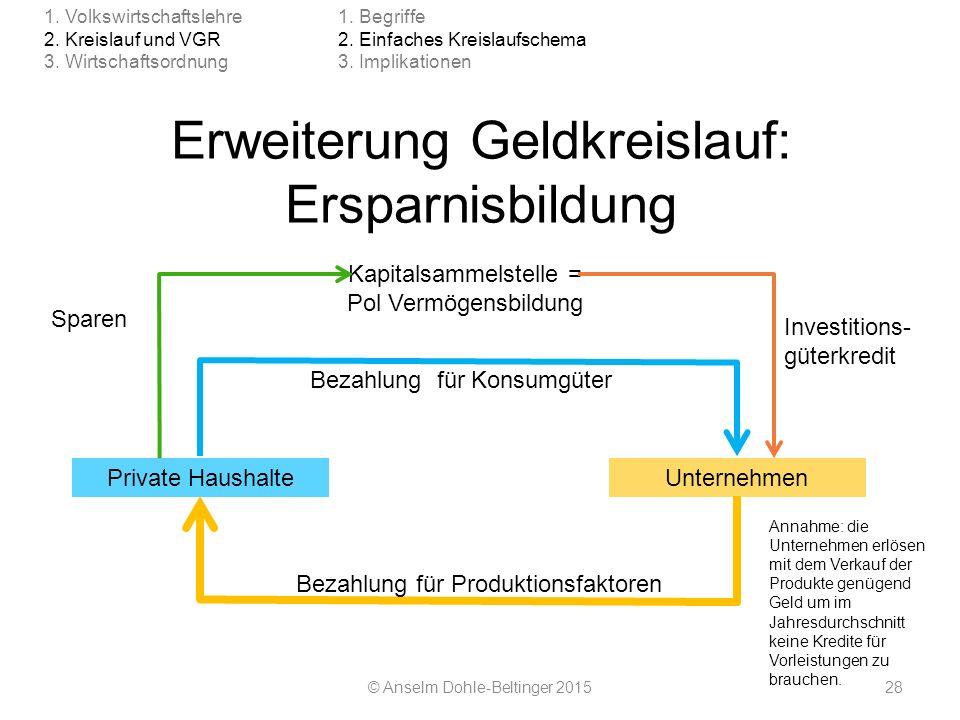 Erweiterung Geldkreislauf: Ersparnisbildung © Anselm Dohle-Beltinger 201528 1. Volkswirtschaftslehre 2. Kreislauf und VGR 3. Wirtschaftsordnung 1. Beg