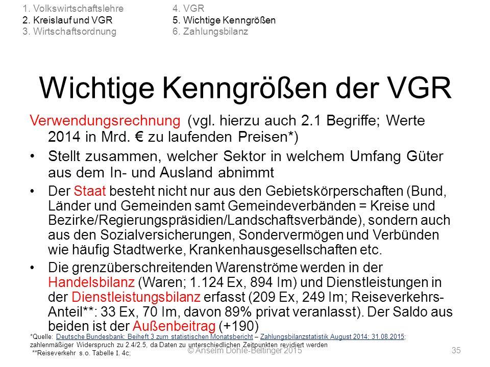 Wichtige Kenngrößen der VGR Verwendungsrechnung (vgl. hierzu auch 2.1 Begriffe; Werte 2014 in Mrd. € zu laufenden Preisen*) Stellt zusammen, welcher S