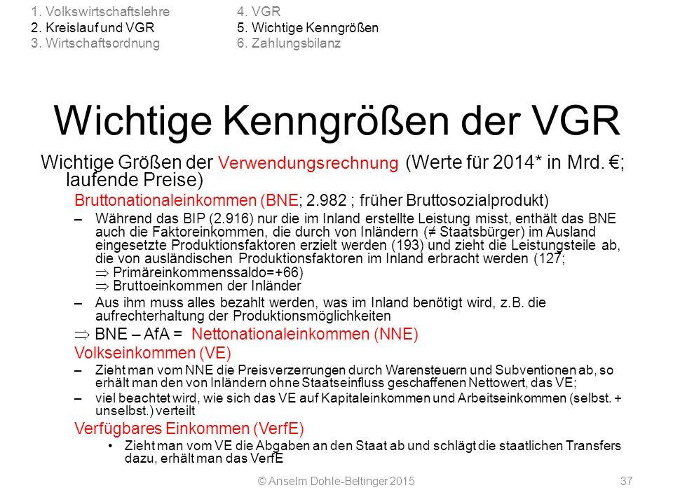 Wichtige Kenngrößen der VGR Wichtige Größen der Verwendungsrechnung (Werte für 2014* in Mrd. €; laufende Preise) Bruttonationaleinkommen (BNE; 2.982 ;