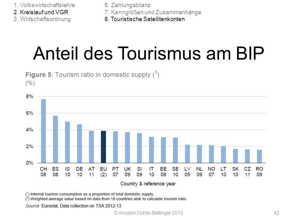 Anteil des Tourismus am BIP © Anselm Dohle-Beltinger 201542 1. Volkswirtschaftslehre 2. Kreislauf und VGR 3. Wirtschaftsordnung 6. Zahlungsbilanz 7. K