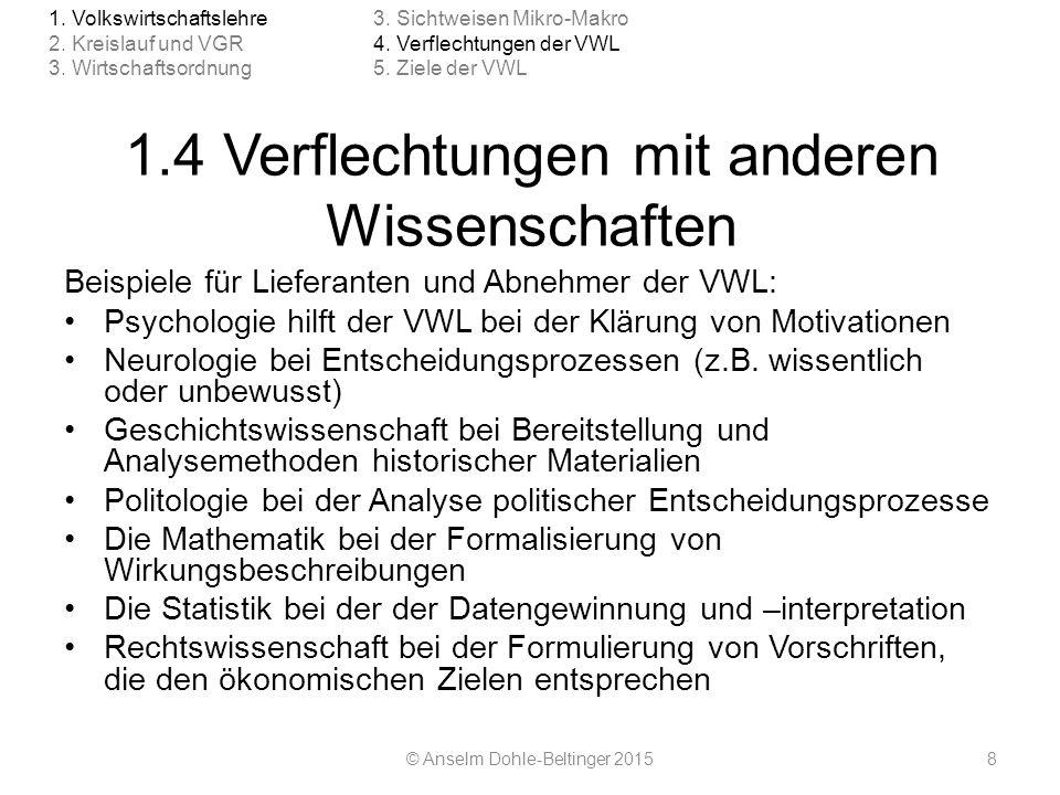 1.5 Ziele der VWL Schaffung von Begriffen Analyse des Vergangenen Gewinnung von systematischen Zusammenhängen Prognose der künftigen Entwicklung Beratung der Akteure © Anselm Dohle-Beltinger 20159 1.