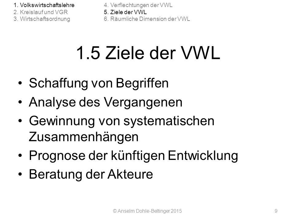 1.5 Ziele der VWL Schaffung von Begriffen Analyse des Vergangenen Gewinnung von systematischen Zusammenhängen Prognose der künftigen Entwicklung Berat