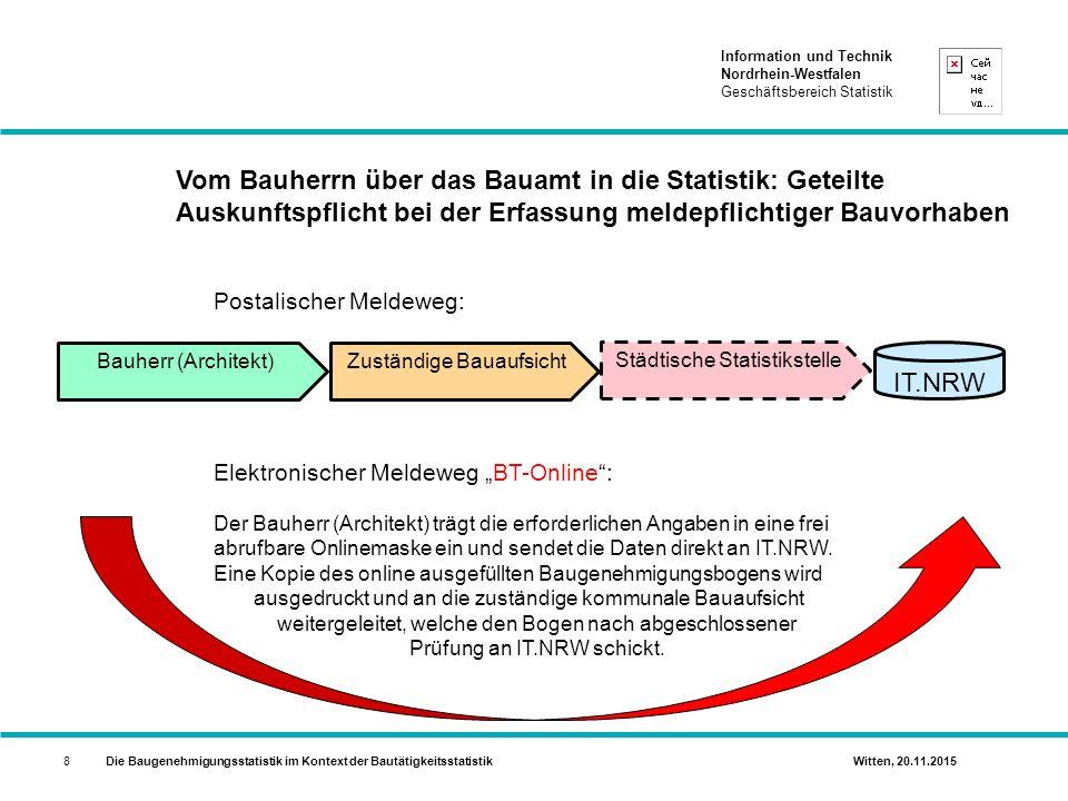 Information und Technik Nordrhein-Westfalen Geschäftsbereich Statistik Die Baugenehmigungsstatistik im Kontext der Bautätigkeitsstatistik Witten, 20.11.20159