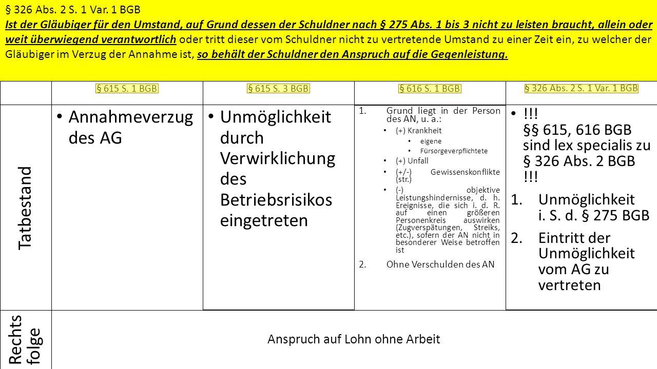 Anspruch auf Lohn ohne Arbeit Tatbestand Rechts folge Sachverhalt / Fallfragen  Lösung § 615 S. 1 BGB Annahmeverzug des AG § 615 S. 3 BGB Unmöglichke