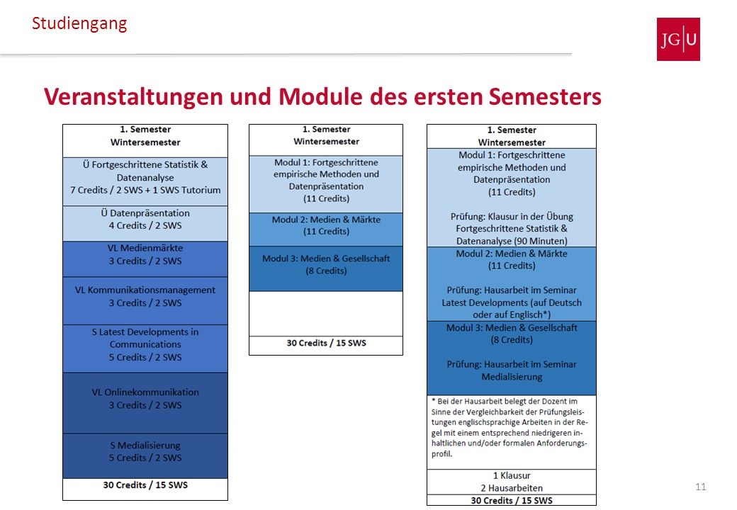 Veranstaltungen und Module des ersten Semesters Studiengang 11