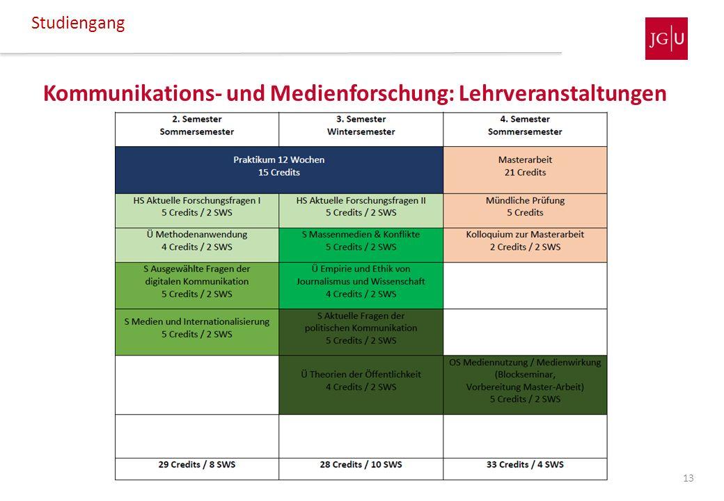 Kommunikations- und Medienforschung: Lehrveranstaltungen Studiengang 13