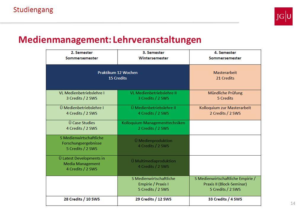 Medienmanagement: Lehrveranstaltungen Studiengang 14