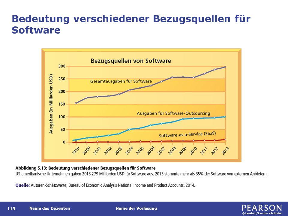 © Laudon /Laudon /Schoder Name des DozentenName der Vorlesung Bedeutung verschiedener Bezugsquellen für Software 115
