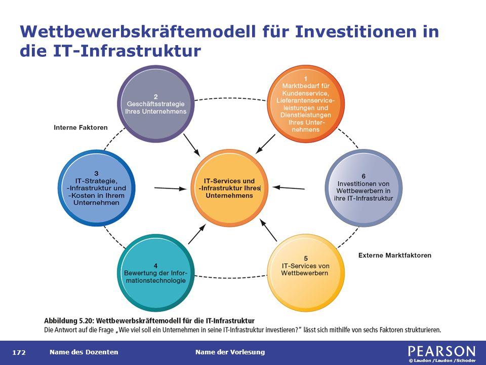 © Laudon /Laudon /Schoder Name des DozentenName der Vorlesung Wettbewerbskräftemodell für Investitionen in die IT-Infrastruktur 172
