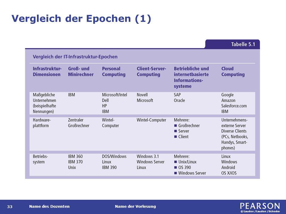 © Laudon /Laudon /Schoder Name des DozentenName der Vorlesung Vergleich der Epochen (1) 33