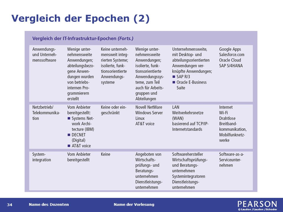 © Laudon /Laudon /Schoder Name des DozentenName der Vorlesung Vergleich der Epochen (2) 34