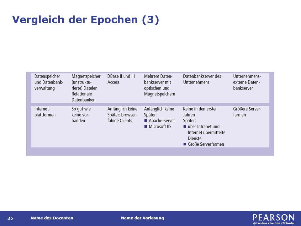 © Laudon /Laudon /Schoder Name des DozentenName der Vorlesung Vergleich der Epochen (3) 35