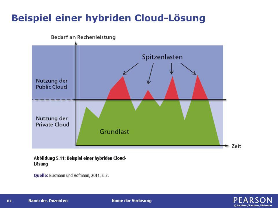 © Laudon /Laudon /Schoder Name des DozentenName der Vorlesung Beispiel einer hybriden Cloud-Lösung 81