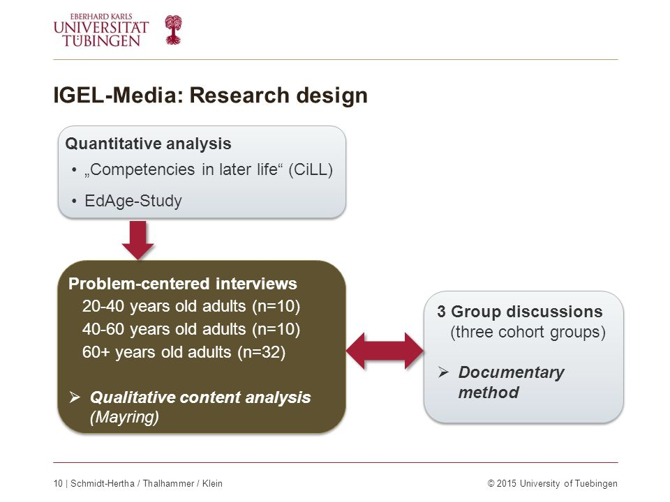 "IGEL-Media: Research design Quantitative analysis ""Competencies in later life (CiLL) EdAge-Study Quantitative analysis ""Competencies in later life (CiLL) EdAge-Study Problem-centered interviews 20-40 years old adults (n=10) 40-60 years old adults (n=10) 60+ years old adults (n=32)  Qualitative content analysis (Mayring) Problem-centered interviews 20-40 years old adults (n=10) 40-60 years old adults (n=10) 60+ years old adults (n=32)  Qualitative content analysis (Mayring) 3 Group discussions (three cohort groups)  Documentary method 3 Group discussions (three cohort groups)  Documentary method 10 