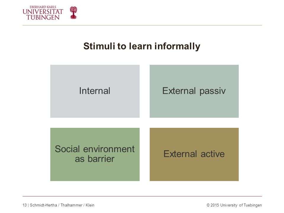 Stimuli to learn informally InternalExternal passiv Social environment as barrier External active 13 | Schmidt-Hertha / Thalhammer / Klein© 2015 University of Tuebingen