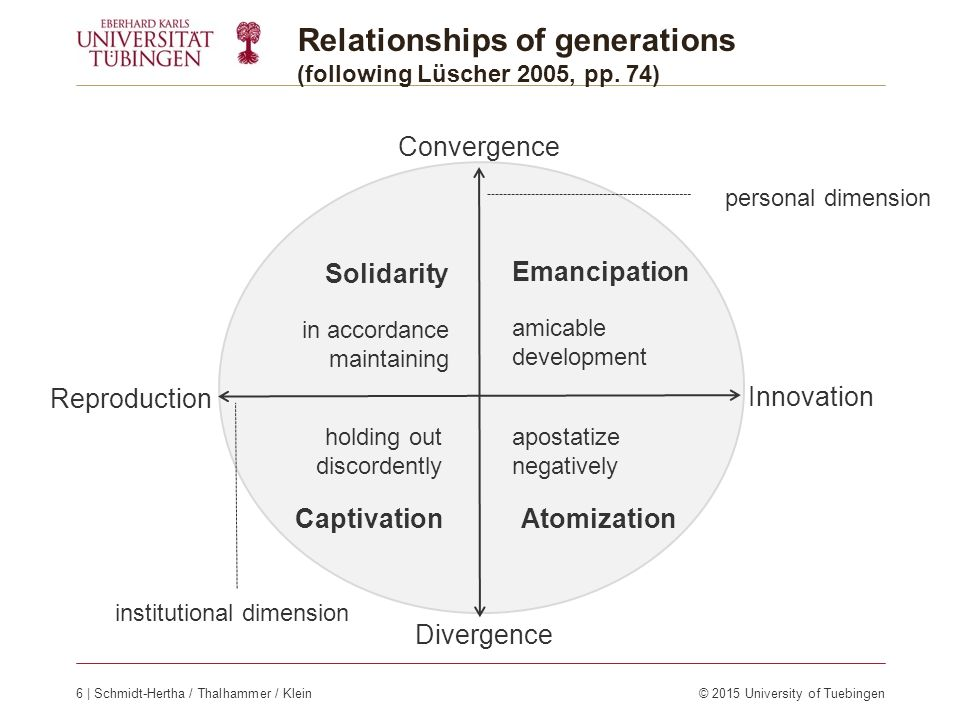 Relationships of generations (following Lüscher 2005, pp. 74) Convergence Divergence Innovation Reproduction personal dimension institutional dimensio