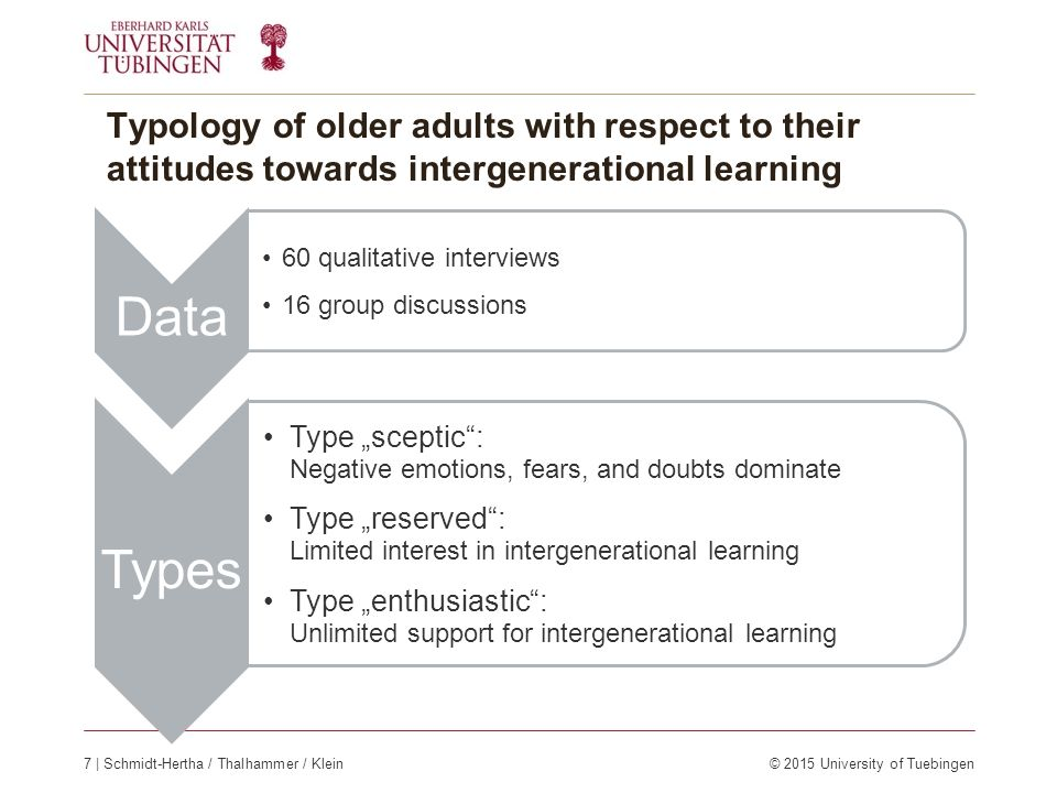 "Typology of older adults with respect to their attitudes towards intergenerational learning Data 60 qualitative interviews 16 group discussions Types Type ""sceptic : Negative emotions, fears, and doubts dominate Type ""reserved : Limited interest in intergenerational learning Type ""enthusiastic : Unlimited support for intergenerational learning 7 