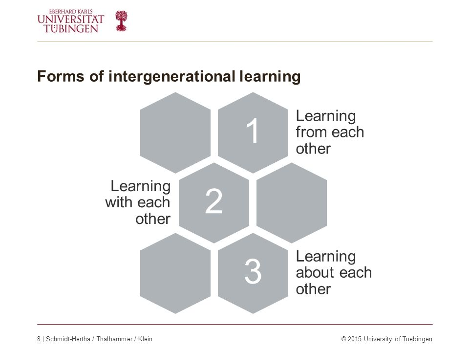 Forms of intergenerational learning 1 Learning from each other 2 Learning with each other 3 Learning about each other 8 | Schmidt-Hertha / Thalhammer