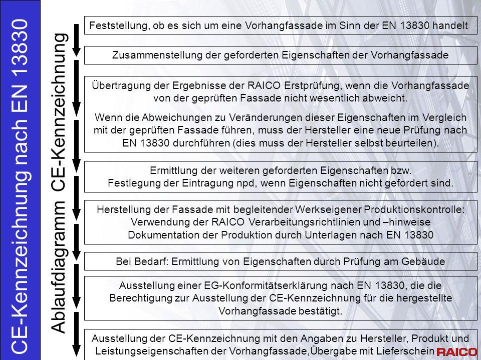 Anforderungen 4.11 Dauerhaftigkeit: Die Dauerhaftigkeit der Leistungsmerkmale wird nicht geprüft.