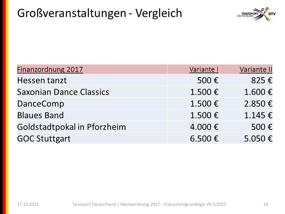 Großveranstaltungen - Vergleich 17.10.2015Tanzsport Deutschland / Werbeordnung 2017 - Diskussionsgrundlage VR II/201514 Finanzordnung 2017 Variante I Variante II Hessen tanzt 500 € 825 € Saxonian Dance Classics 1.500 € 1.600 € DanceComp 1.500 € 2.850 € Blaues Band 1.500 € 1.145 € Goldstadtpokal in Pforzheim 4.000 € 500 € GOC Stuttgart 6.500 € 5.050 €