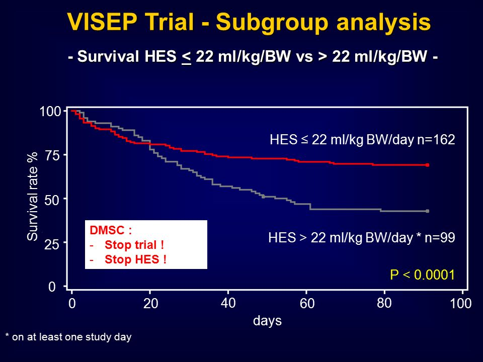 100 75 50 25 0 Survival rate % 020 40 60 80 100 days HES ≤ 22 ml/kg BW/day n=162 HES > 22 ml/kg BW/day * n=99 * on at least one study day P < 0.0001 VISEP Trial - Subgroup analysis - Survival HES 22 ml/kg/BW - DMSC : -Stop trial .
