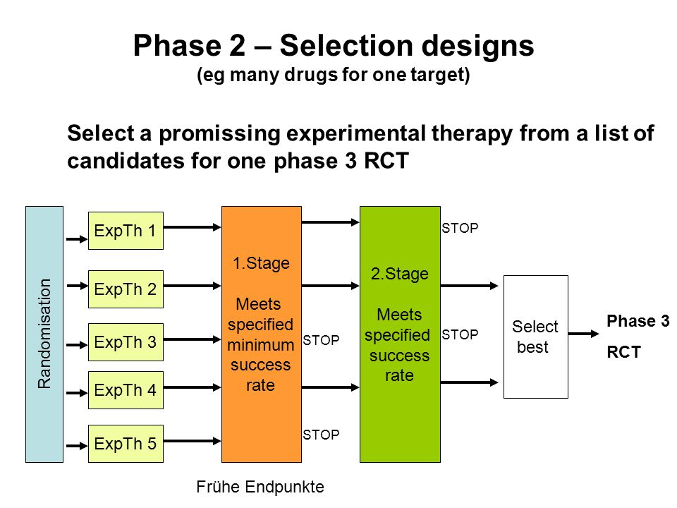 Phase 2 – Selection designs (eg many drugs for one target) Select a promissing experimental therapy from a list of candidates for one phase 3 RCT Randomisation ExpTh 2 ExpTh 1 ExpTh 3 ExpTh 4 ExpTh 5 1.Stage Meets specified minimum success rate 2.Stage Meets specified success rate STOP Select best Phase 3 RCT STOP Frühe Endpunkte