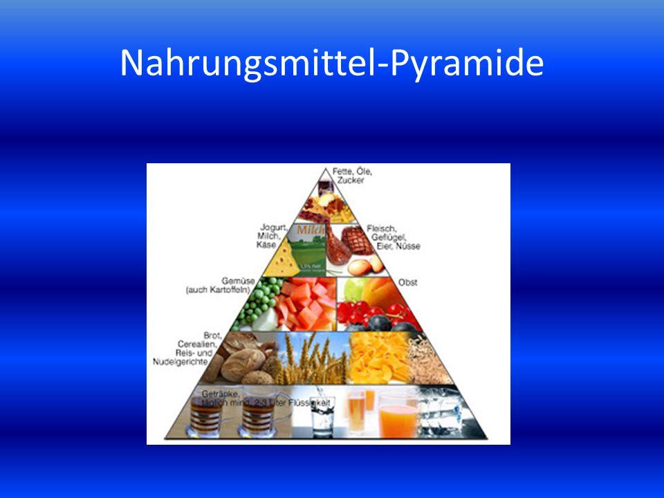 Nahrungsmittel-Pyramide