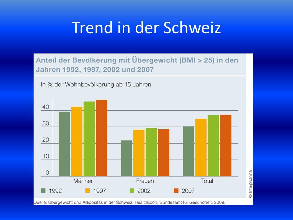 Trend in der Schweiz