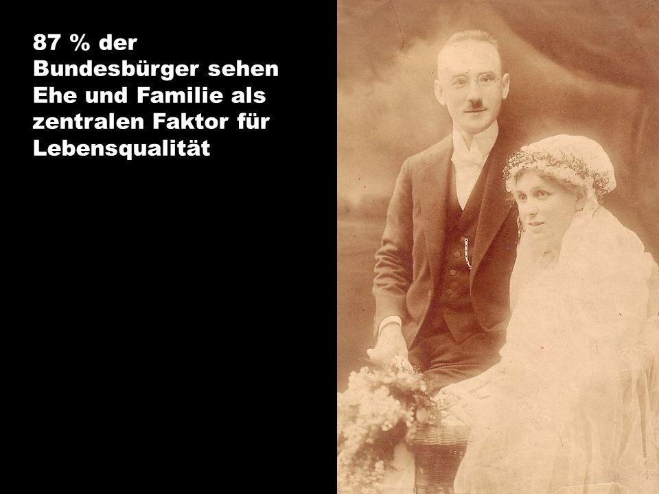 87 % der Bundesbürger sehen Ehe und Familie als zentralen Faktor für Lebensqualität