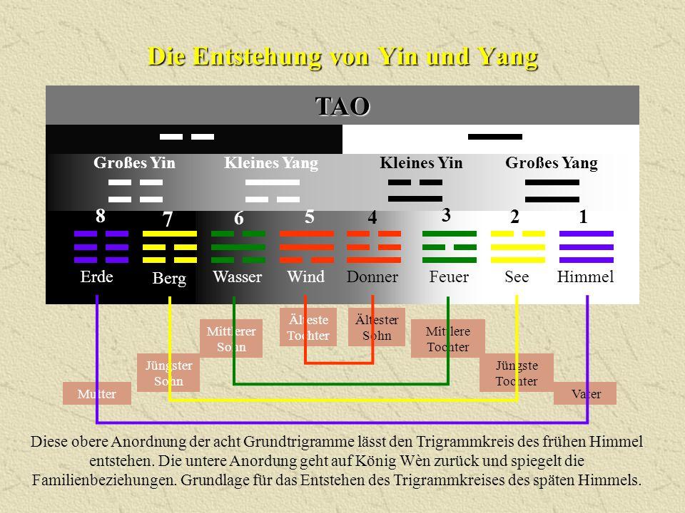 TAO Die Entstehung von Yin und Yang Diese obere Anordnung der acht Grundtrigramme lässt den Trigrammkreis des frühen Himmel entstehen. Die untere Anor