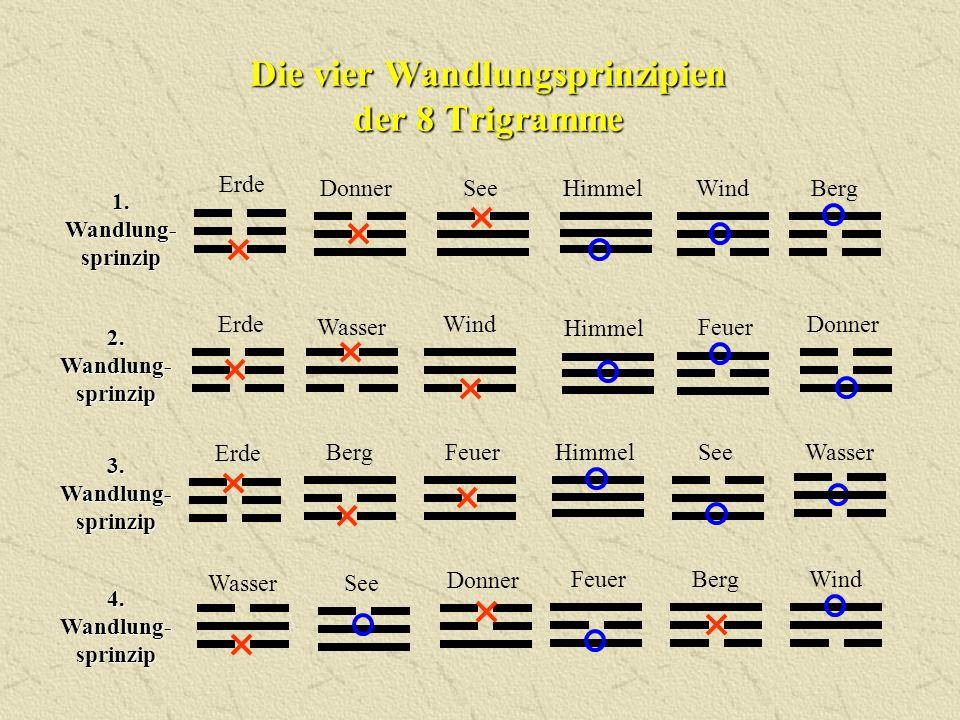 Die vier Wandlungsprinzipien der 8 Trigramme WindSeeHimmelDonner Erde Berg FeuerBergWind Wasser See Donner 1. Wandlung- sprinzip 2. Wandlung- sprinzip