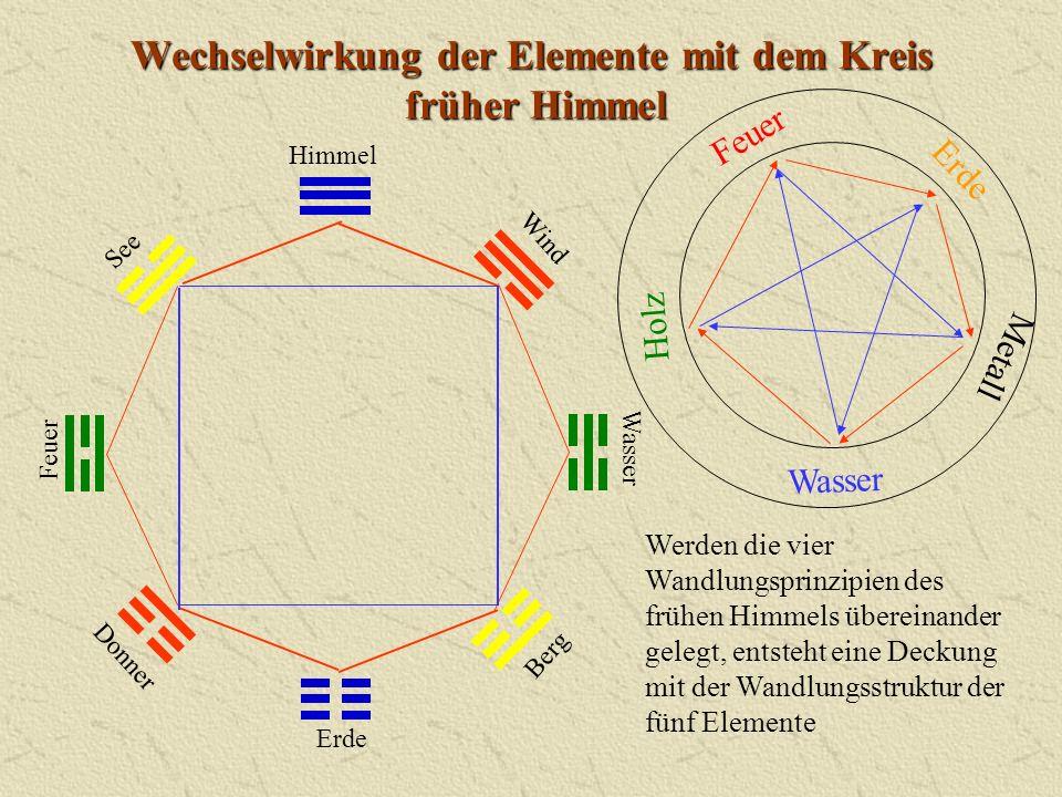 Wechselwirkung der Elemente mit dem Kreis früher Himmel Himmel Donner Wasser Berg Erde Wind Feuer See Werden die vier Wandlungsprinzipien des frühen H