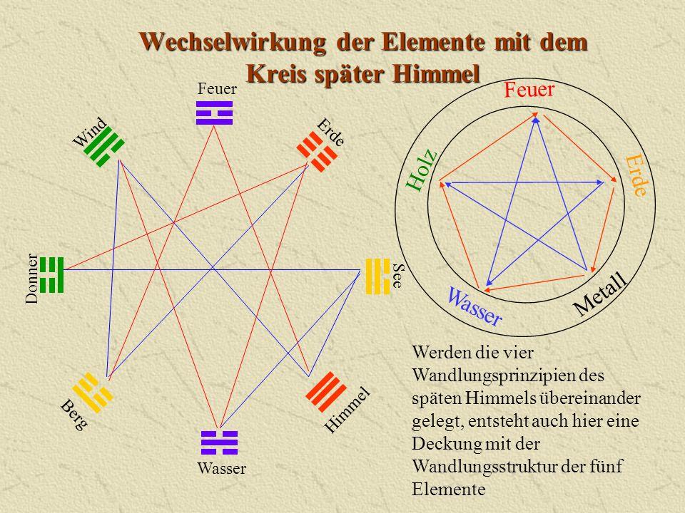 Wechselwirkung der Elemente mit dem Kreis später Himmel Werden die vier Wandlungsprinzipien des späten Himmels übereinander gelegt, entsteht auch hier