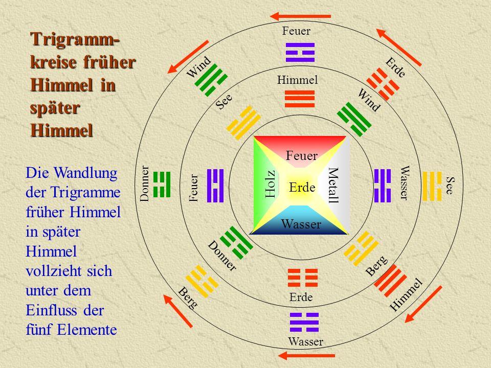 Trigramm- kreise früher Himmel in später Himmel Wasser Feuer Metall Erde Holz Die Wandlung der Trigramme früher Himmel in später Himmel vollzieht sich