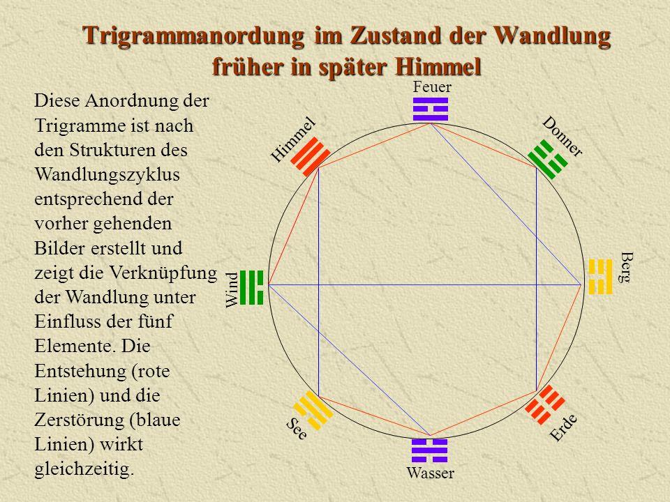 Trigrammanordung im Zustand der Wandlung früher in später Himmel Wasser Himmel Donner Berg Erde Wind Feuer See Diese Anordnung der Trigramme ist nach