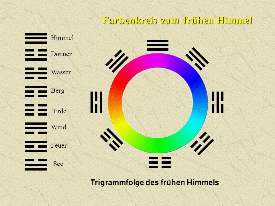 Farbenkreis zum frühen Himmel Trigrammfolge des frühen Himmels Himmel Donner Wasser Berg Erde Wind Feuer See