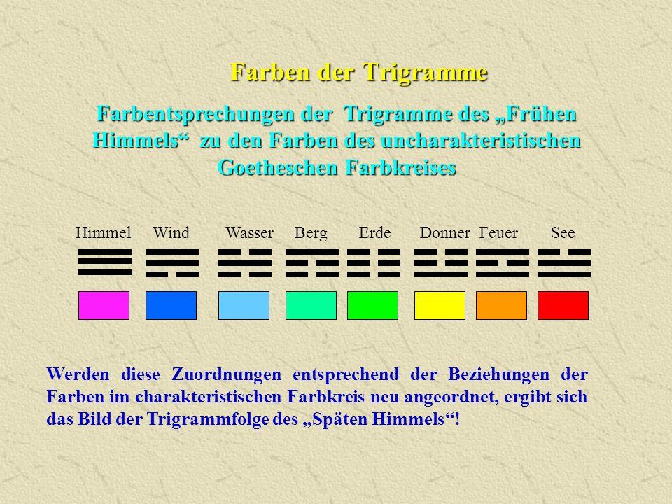 """Farben der Trigramme Farbentsprechungen der Trigramme des """"Frühen Himmels"""" zu den Farben des uncharakteristischen Goetheschen Farbkreises Werden diese"""