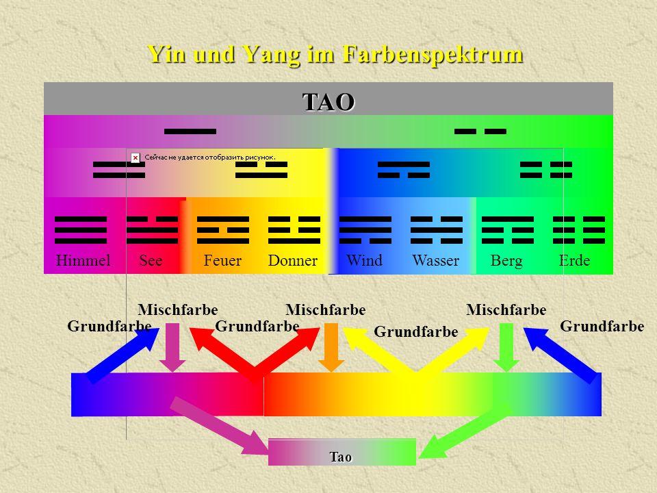 HimmelDonnerFeuerWindWasserBergErdeSee Yin und Yang im Farbenspektrum TAO GrundfarbeGrundfarbeGrundfarbe Grundfarbe MischfarbeMischfarbeMischfarbe Tao