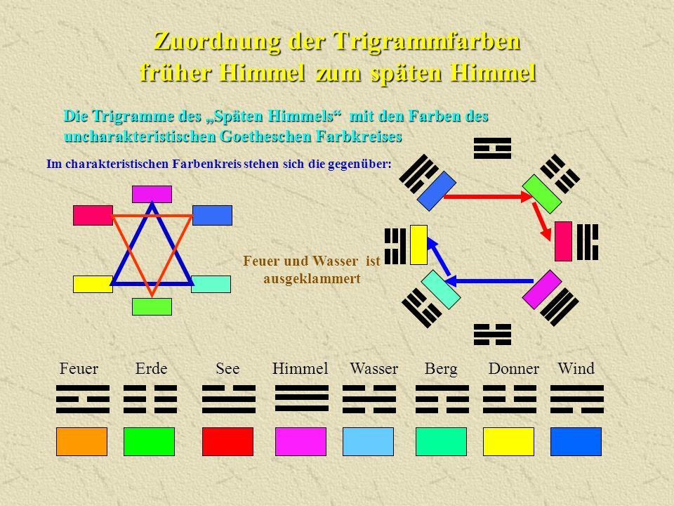 """Zuordnung der Trigrammfarben früher Himmel zum späten Himmel Die Trigramme des """"Späten Himmels"""" mit den Farben des uncharakteristischen Goetheschen Fa"""