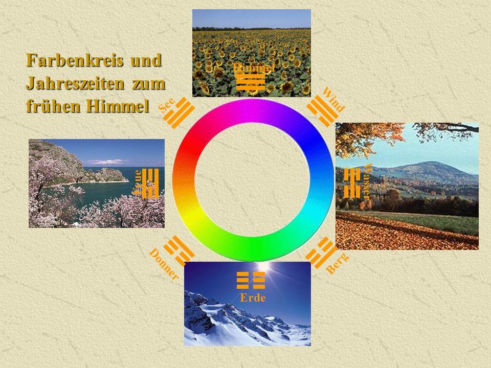 Farbenkreis und Jahreszeiten zum frühen Himmel Himmel Donner Wasser Berg Erde Wind Feue r See