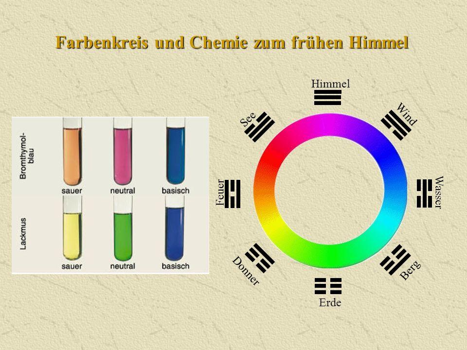 Farbenkreis und Chemie zum frühen Himmel Himmel Donner Wasser Berg Erde Wind Feuer See