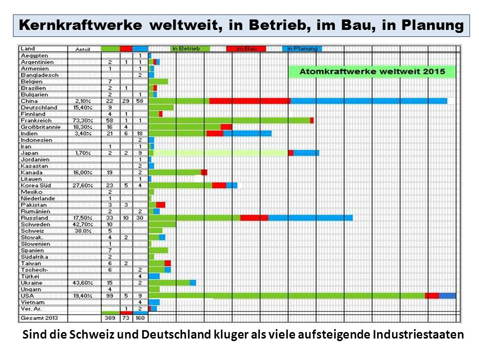 Kernkraftwerke weltweit, in Betrieb, im Bau, in Planung Sind die Schweiz und Deutschland kluger als viele aufsteigende Industriestaaten
