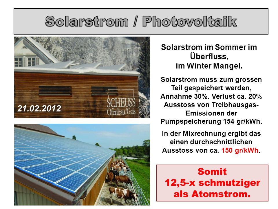 Solarstrom im Sommer im Überfluss, im Winter Mangel. Solarstrom muss zum grossen Teil gespeichert werden, Annahme 30%. Verlust ca. 20% Ausstoss von Tr