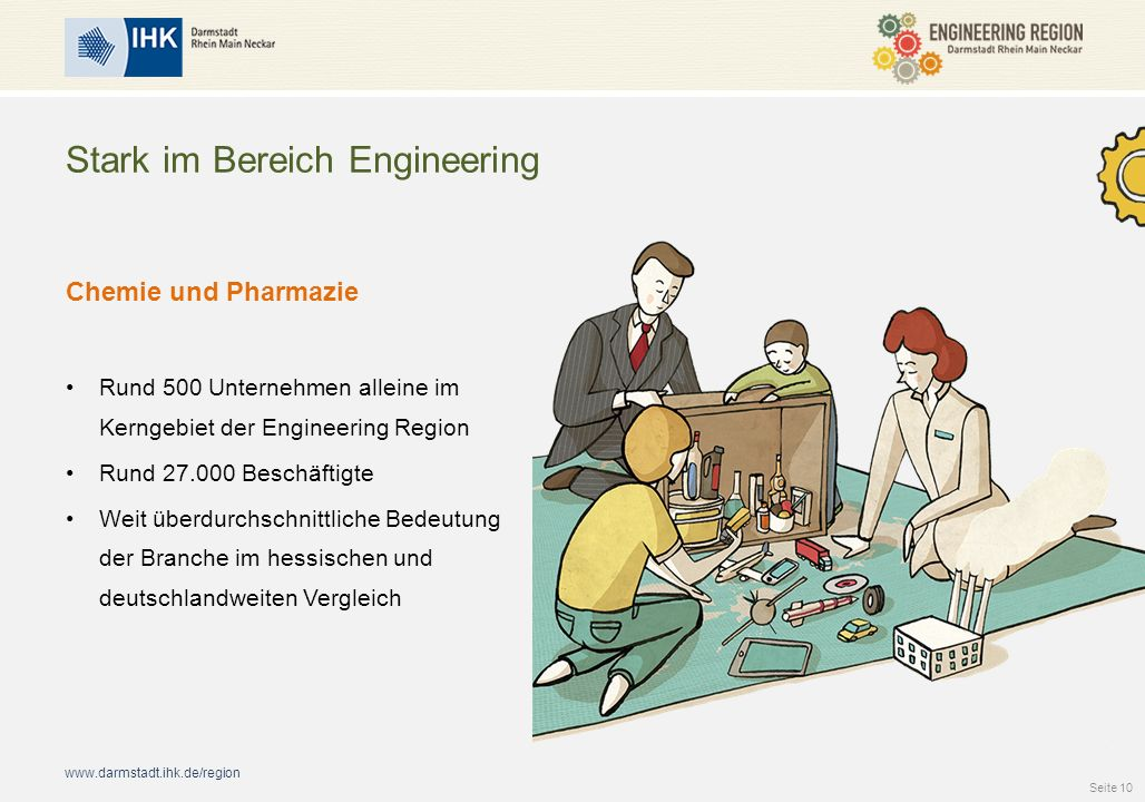 www.darmstadt.ihk.de/region Stark im Bereich Engineering Chemie und Pharmazie Rund 500 Unternehmen alleine im Kerngebiet der Engineering Region Rund 27.000 Beschäftigte Weit überdurchschnittliche Bedeutung der Branche im hessischen und deutschlandweiten Vergleich Seite 10